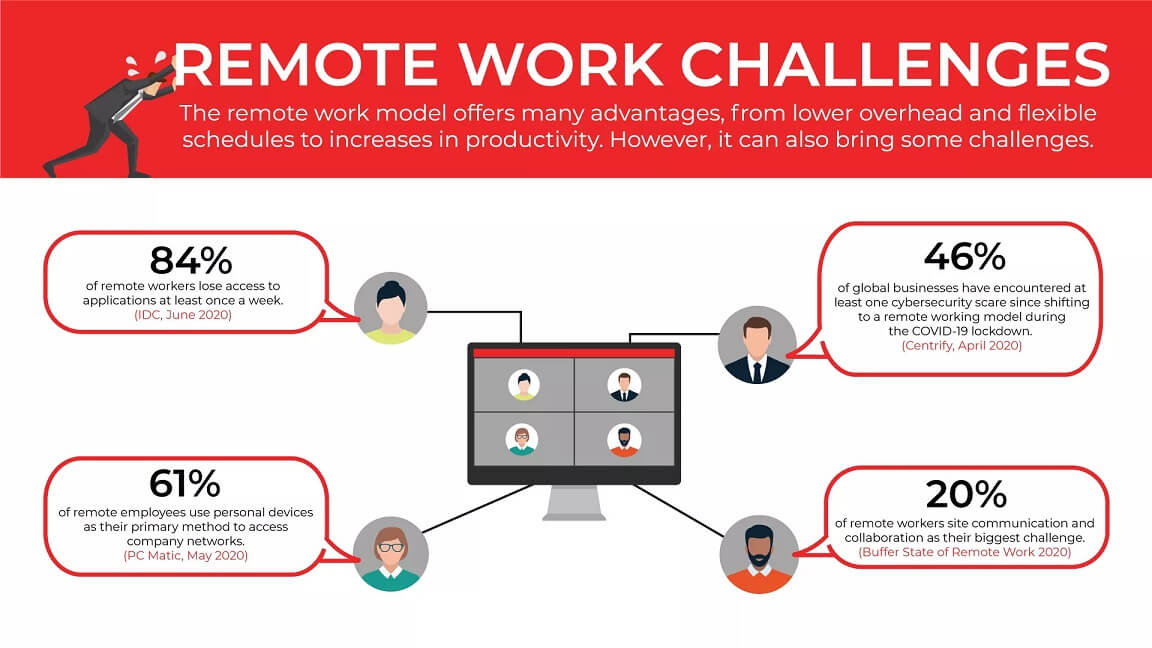 GMI-remote-work-infographic